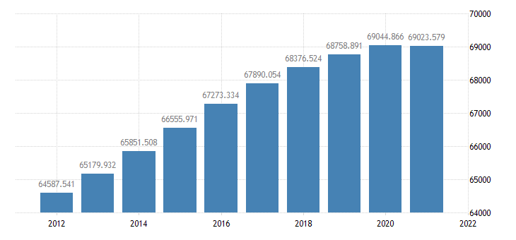 united states resident population in frb san francisco district thous of persons a na fed data
