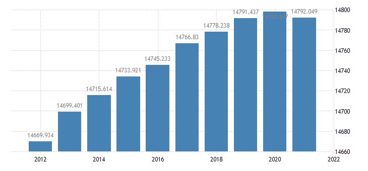 united states resident population in frb st louis district thous of persons a na fed data