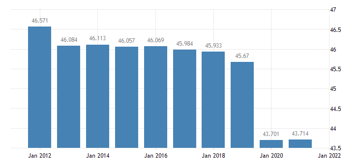 united states resident population in gadsden county fl thous of persons a na fed data