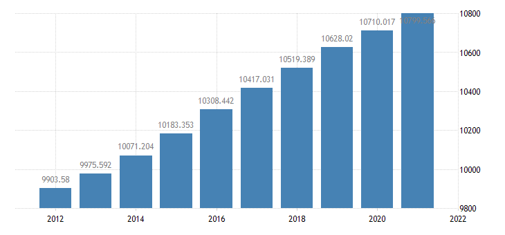 united states resident population in georgia thous of persons a na fed data