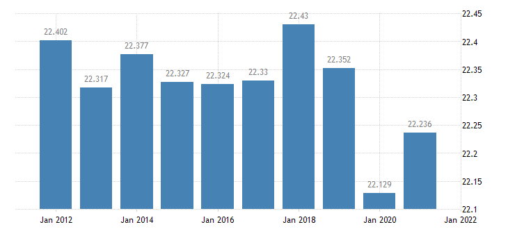 united states resident population in grant parish la thous of persons a na fed data