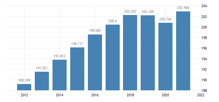 united states resident population in hawaii county hi thous of persons a na fed data