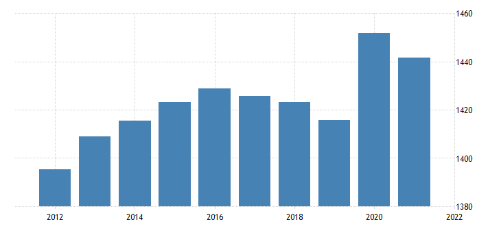 united states resident population in hawaii thous of persons a na fed data