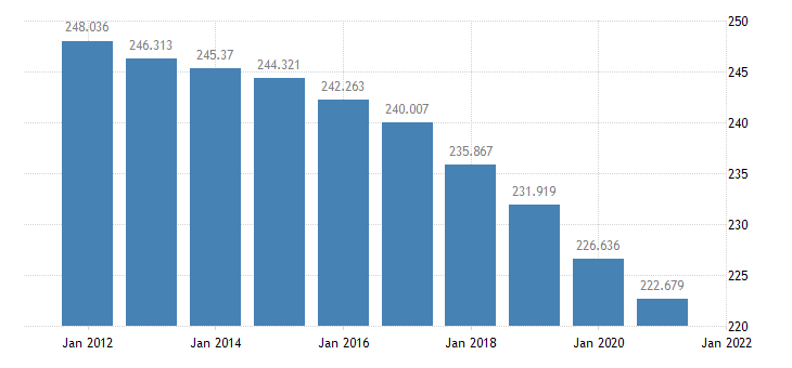 united states resident population in hinds county ms thous of persons a na fed data