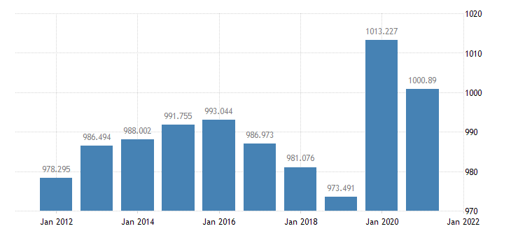 united states resident population in honolulu county city hi thous of persons a na fed data