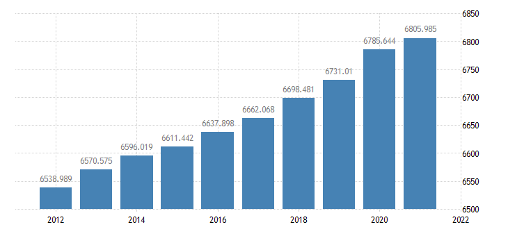 united states resident population in indiana thous of persons a na fed data