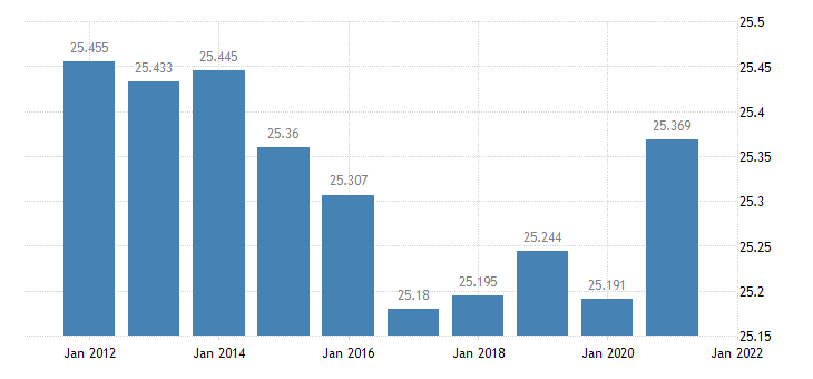 united states resident population in iosco county mi thous of persons a na fed data