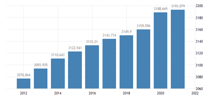 united states resident population in iowa thous of persons a na fed data