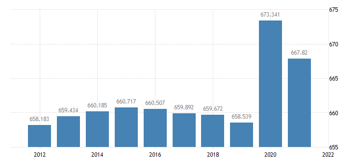 united states resident population in jefferson county al thous of persons a na fed data