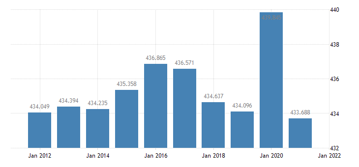 united states resident population in jefferson parish la thous of persons a na fed data