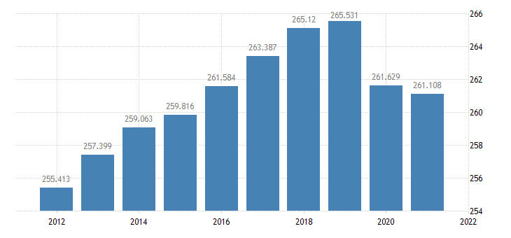 united states resident population in kalamazoo county mi thous of persons a na fed data