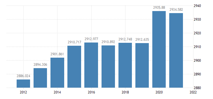 united states resident population in kansas thous of persons a na fed data