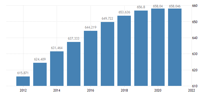 united states resident population in kent county mi thous of persons a na fed data