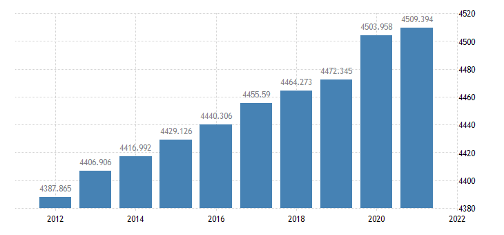 united states resident population in kentucky thous of persons a na fed data