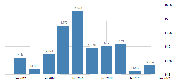 united states resident population in la salle parish la thous of persons a na fed data