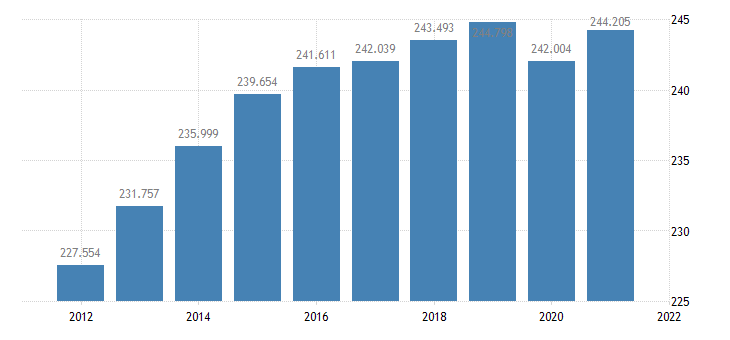 united states resident population in lafayette parish la thous of persons a na fed data