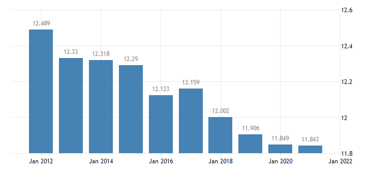 united states resident population in linn county mo thous of persons a na fed data