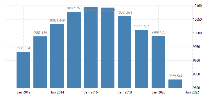 united states resident population in los angeles county ca thous of persons a na fed data