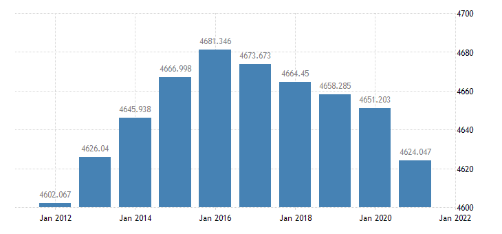 united states resident population in louisiana thous of persons a na fed data