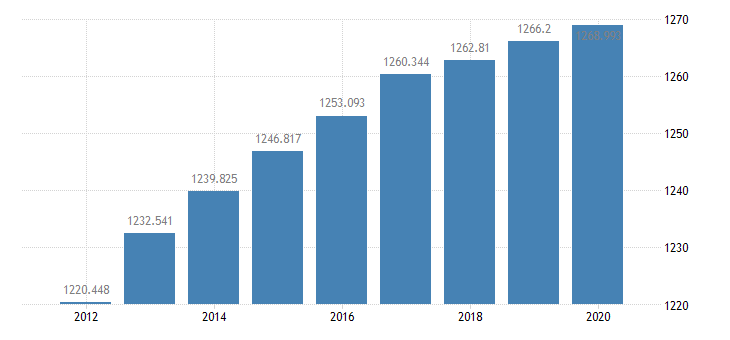 united states resident population in louisville ky in msa thous of persons a na fed data