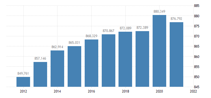 united states resident population in macomb county mi thous of persons a na fed data