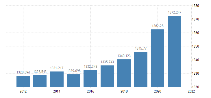 united states resident population in maine thous of persons a na fed data