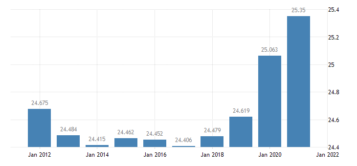 united states resident population in manistee county mi thous of persons a na fed data
