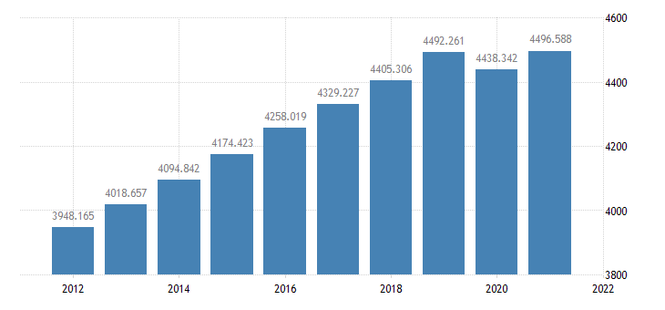 united states resident population in maricopa county az thous of persons a na fed data