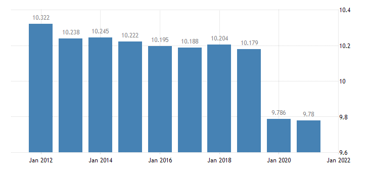 united states resident population in martin county in thous of persons a na fed data