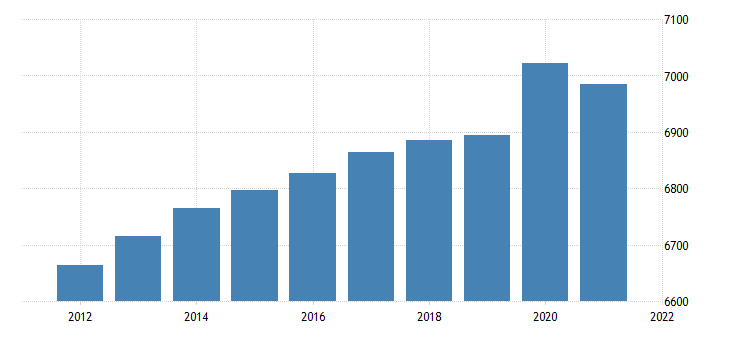 united states resident population in massachusetts thous of persons a na fed data