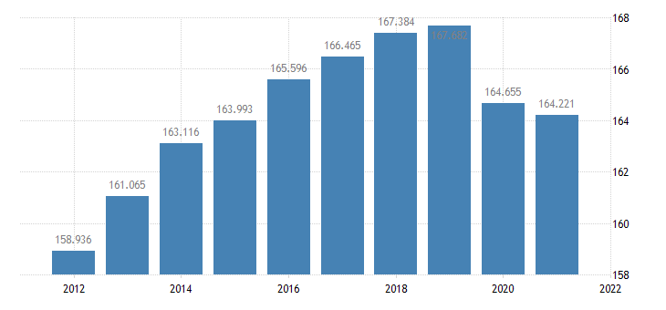 united states resident population in maui county hi thous of persons a na fed data