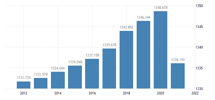 united states resident population in memphis tn ar ms msa thous of persons a na fed data