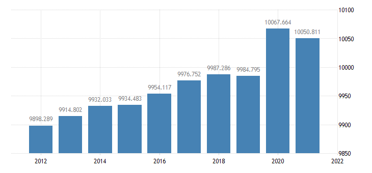 united states resident population in michigan thous of persons a na fed data