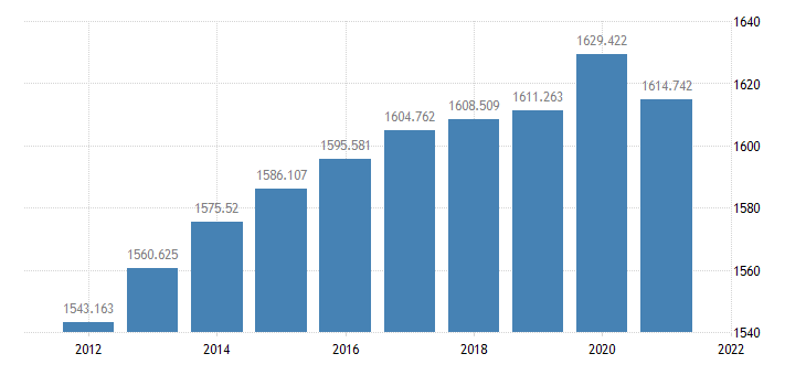 united states resident population in middlesex county ma thous of persons a na fed data