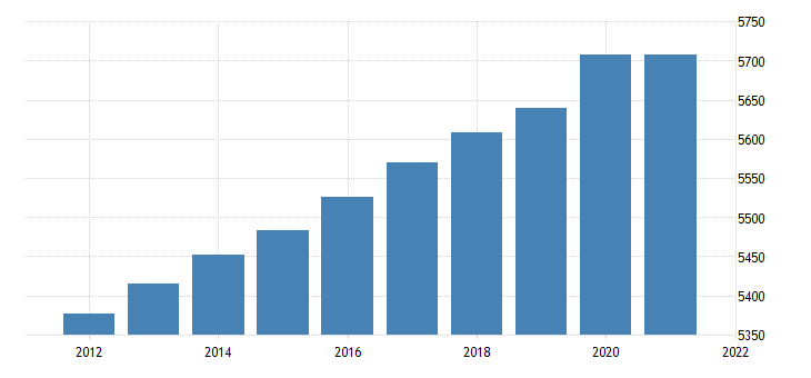 united states resident population in minnesota thous of persons a na fed data