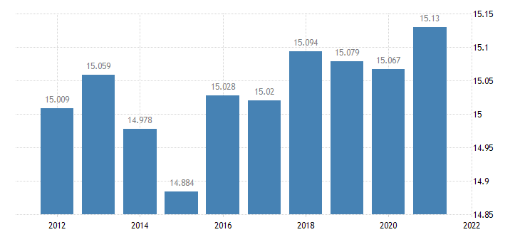 united states resident population in missaukee county mi thous of persons a na fed data