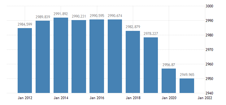 united states resident population in mississippi thous of persons a na fed data