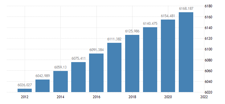 united states resident population in missouri thous of persons a na fed data