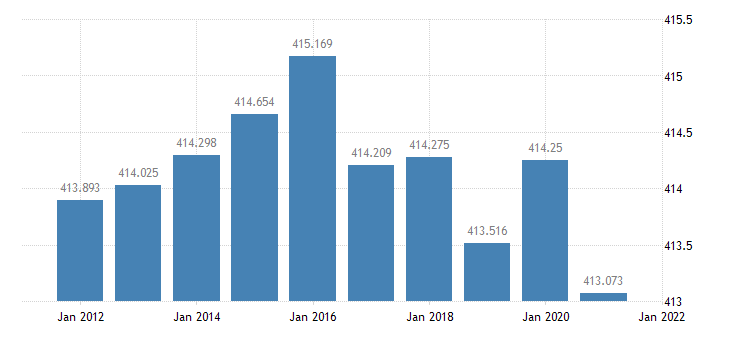 united states resident population in mobile county al thous of persons a na fed data