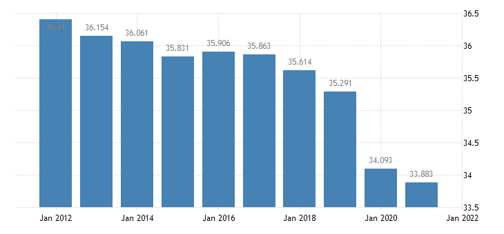 united states resident population in monroe county ms thous of persons a na fed data