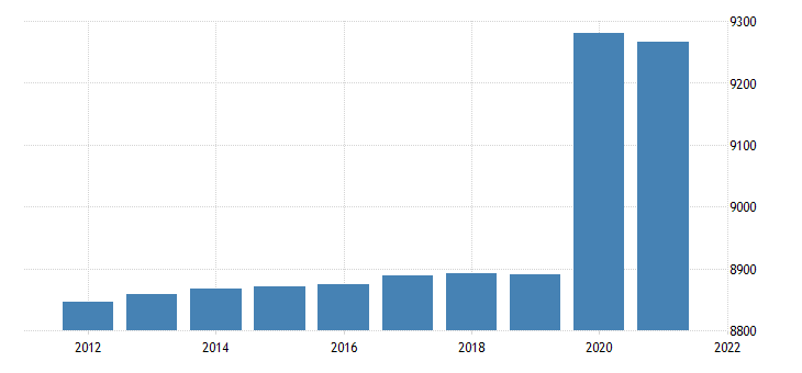 united states resident population in new jersey thous of persons a na fed data