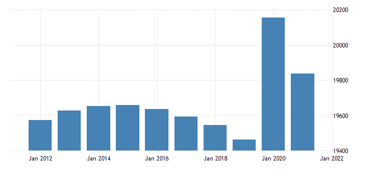 united states resident population in new york thous of persons a na fed data