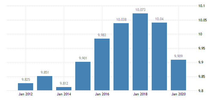 united states resident population in nome census area ak thous of persons a na fed data