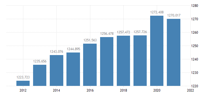 united states resident population in oakland county mi thous of persons a na fed data