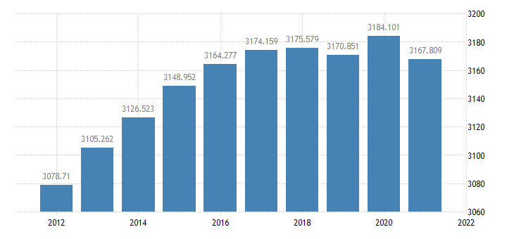 united states resident population in orange county ca thous of persons a na fed data