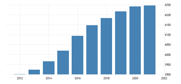 united states resident population in oregon thous of persons a na fed data