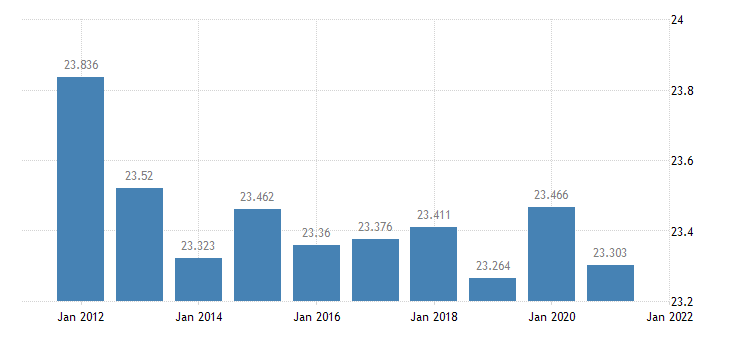 united states resident population in plaquemines parish la thous of persons a na fed data