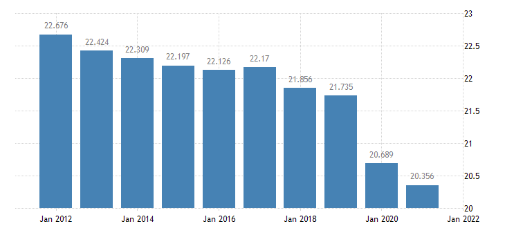 united states resident population in pointe coupee parish la thous of persons a na fed data