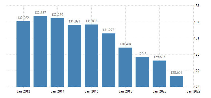 united states resident population in rapides parish la thous of persons a na fed data