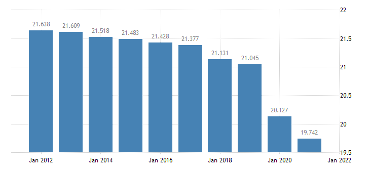 united states resident population in st james parish la thous of persons a na fed data